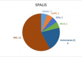 2016_spalis-lasf