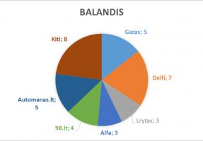 2017_balandis_lasf