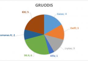 2017_gruodis_lasf_n