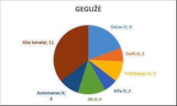 Geguze