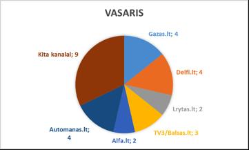 Vasaris