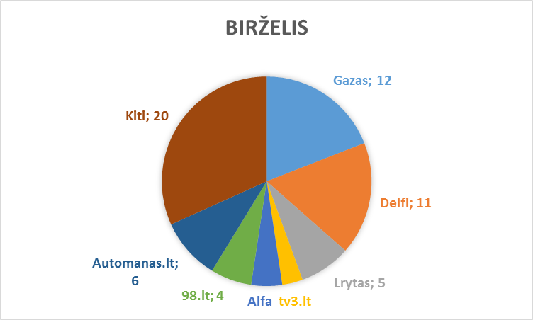 birzelis_lasf