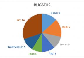 rugsejis_lasf
