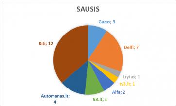 sausis_lasf