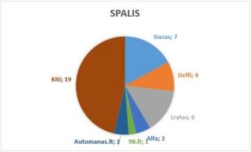 spalis_lasf