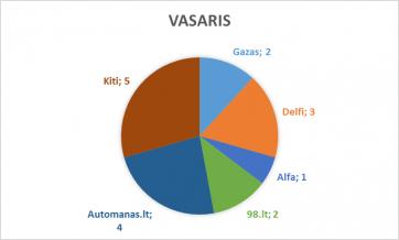vasaris_lasf