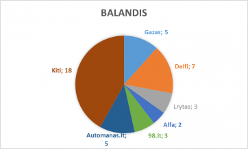 balandis_lasf
