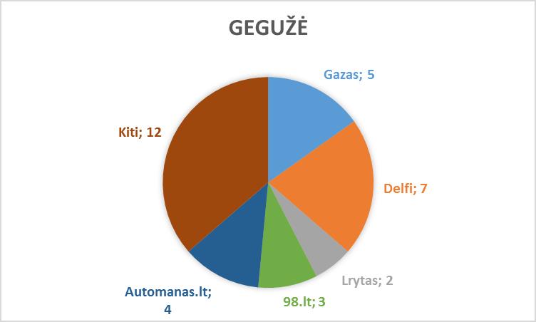 geguze-lasf