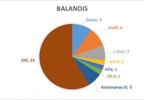 2018_balandis_lasf
