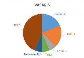 2018_vasaris_lasf